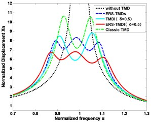 Schematic of the optimal frequency responses for types  of SDOF system, where the mass ratio μ= 0.02
