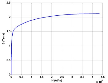 Magnetization curve of the stator and rotor material