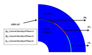 The quarter model of the line current density and its mesh