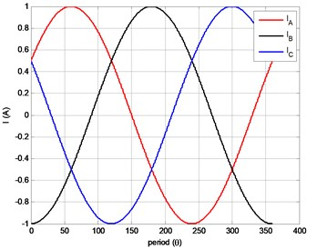 Stator phase currents of solid rotor induction motor.