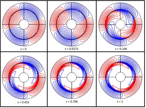 Equi-flux lines for different slip values