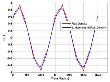 Air gap flux density and its first harmonic with FEM