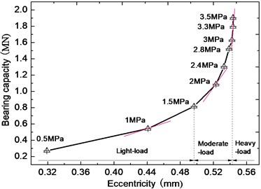 Liquid force of eccentricity (or specific pressures)