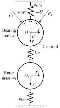 Dynamic model of test bearing system