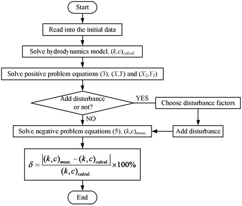 The flowchart of simulated test