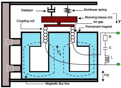 Schematic of electromechanical model with the associated electric circuit [13]