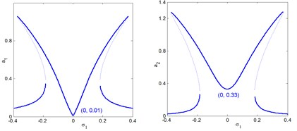 The frequency-response curves of controlled system (a1 main system, a2 controller)  against detuning parameter σ1