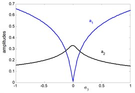 The frequency response curves of system after control  (a1 main system, a2 controller) against detuning parameter σ3