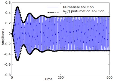 Comparison between numerical simulation (using Runge-Kutta method) and analytical solution (using perturbation method) of the system at resonance case, Ω1≅ω1, Ω2≅2ω1, ω1≅ω2