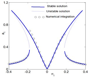 The frequency response curves of the electromechanical system  after control at ω1= 4 (a1 main system, a2 controller)