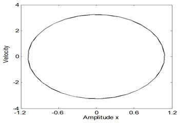 The response amplitude of the electromechanical system before control  at the case Ω1=ω1, Ω2=2ω1