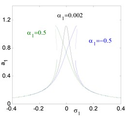 The frequency-response curves of uncontrolled system