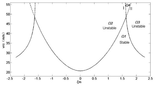 Influence of mass ratio on system stability under constant total mass