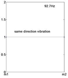 a) Vibration mode under first-order natural frequency, b) vibration mode under second-order natural frequency, c) same direction vibration schematic diagram, d) reverse direction vibration schematic diagram