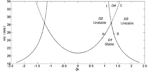 Influence of stiffness ratio on system stability under constant natural stiffness