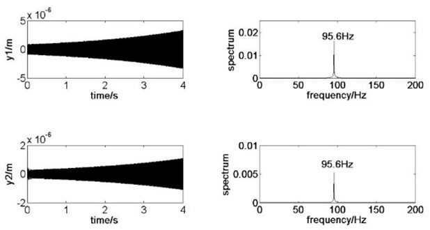 Dynamic system response at B+ for ζk= 1.357, vr= 25.61 m/s