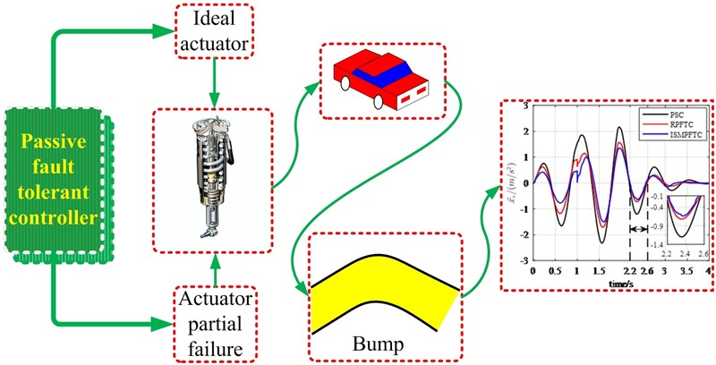 Passive fault-tolerant control for vehicle active suspension system based on H2/H∞ approach