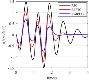 The bump responses from body vertical acceleration, pitch angular acceleration (v= 25 km/h)