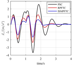 The bump responses from body vertical acceleration, pitch angular acceleration (v= 30 km/h)