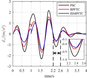 The bump responses from body vertical acceleration, pitch angular acceleration (v= 20 km/h)