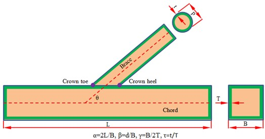 Parameters of welded joints of the steel pipe