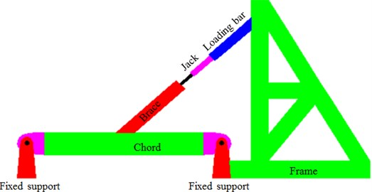 Dynamic experiment loading process of welded steel pipes