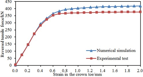 Comparison between experimental test and numerical simulation results