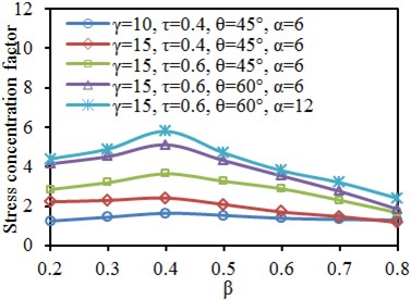 Impacts of width ratio β on SCF of characteristic positions