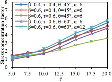 Impacts of width-thickness ratio γ on SCF of characteristic positions