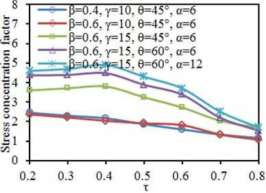 Impacts of thickness ratio τ on SCF of characteristic positions