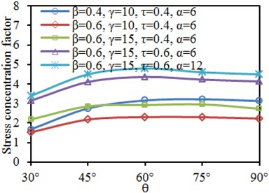 Effects of inclination angle θ on SCF of characteristic positions