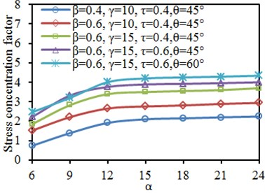 Impacts of length-width ratio α on SCF of characteristic positions