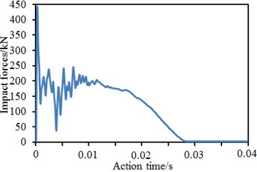 Time-history curves of impact forces of four kinds of models