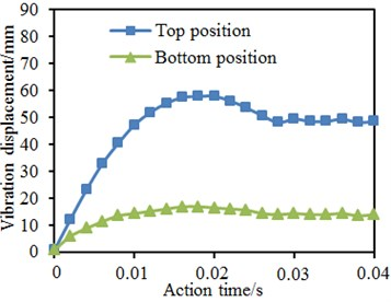 Time-history curves of vibration displacement of four kinds of models