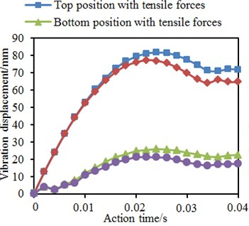 Impacts of axial pre-tensile forces on vibration displacement
