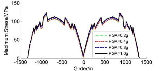 Maximum stress envelope curves of girder for constrained system