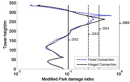 Influence of connection modes between upper beam and tower  on modified Park damage indices distribution along tower