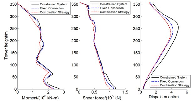 Influences of inelastic links on seismic response along tower