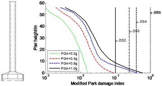 Average modified Park damage indices distribution along pier for constrained system