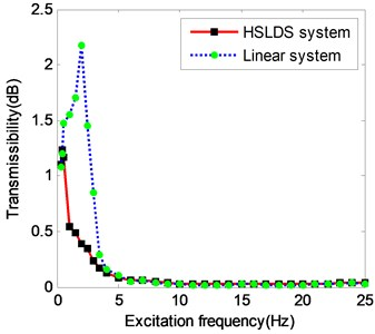 Experimental comparison of force transmissibility between HSLDS  and ELS at different levels of excitation force