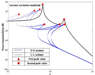 FT of N-N isolator and L-L isolator with different excitation amplitudes where  ξ1=ξ2= 0.03, μ= 2 and f= 0.01, 0.1, 0.5