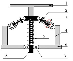 Structural model of SDOF system with HSLDS characteristic: 1 – loading platform, 2 – oblique spring, 3 – guide device, 4 – pillar, 5 – vertical spring, 6 – base plate, 7 – linear bearing, 8 – sliding rod