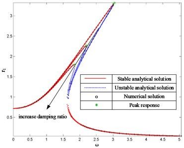 FRCs of system with different damping  ratios where f= 0.5 and ξ= 0.1, 0.2, 0.3