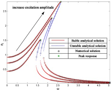 FRCs of system with different excitation amplitudes where ξ= 0.1 and f= 0.5, 1, 1.5