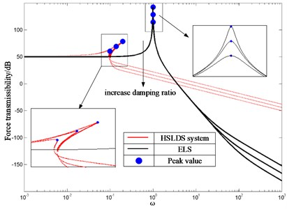 FT of HSLDS system and its ELS  with different damping ratios where f= 0.5  and adjusted ξ= 0.1, 0.2, 0.3