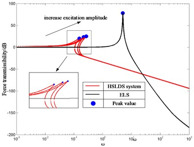 FT of HSLDS system and its ELS  with different excitation amplitudes where ξ= 0.1 and f=0.5,1,1.5 0.5, 1, 1.5