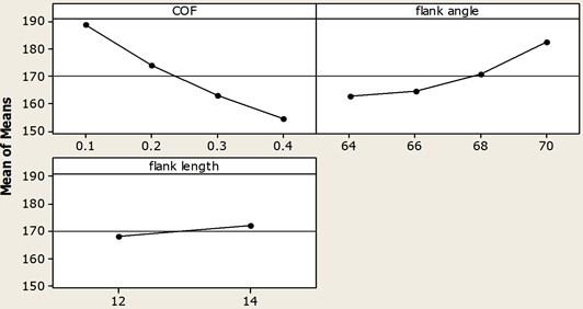Main effect plot for deformation
