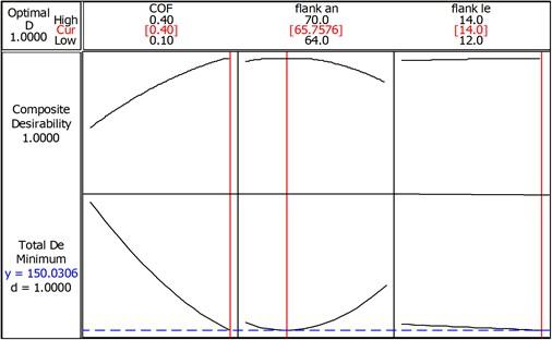 Optimum level to minimize deformation