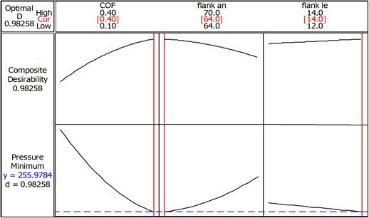 RSM optimization plot to minimize contact pressure