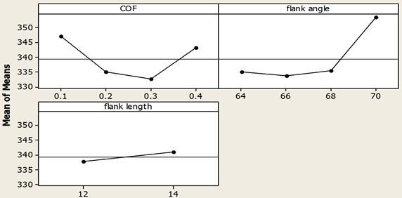 Main effect plot for Von-Mises stress